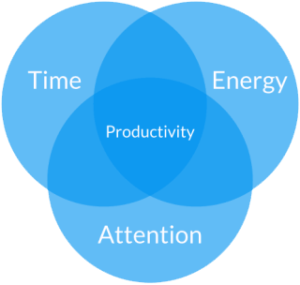 productivity_matrix